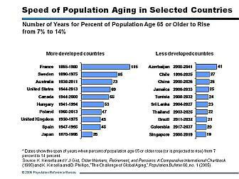 Velocidad de envejecimiento de la población