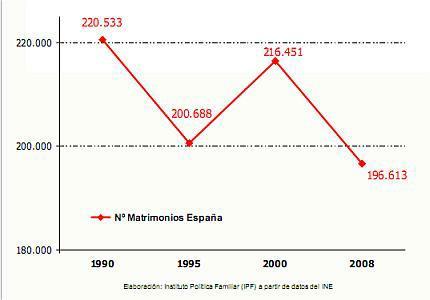 Tendencia de los matromonios en España