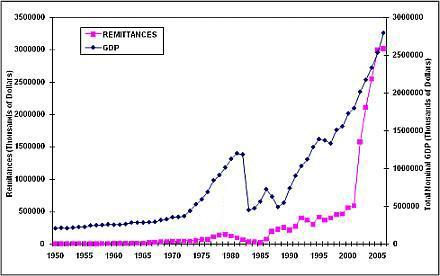 GDP nominal total y remesas (en miles de dólares)