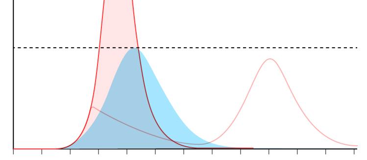 Coronavirus: ¿A qué se refiere 'aplanar la curva'? y, ¿Funcionará?